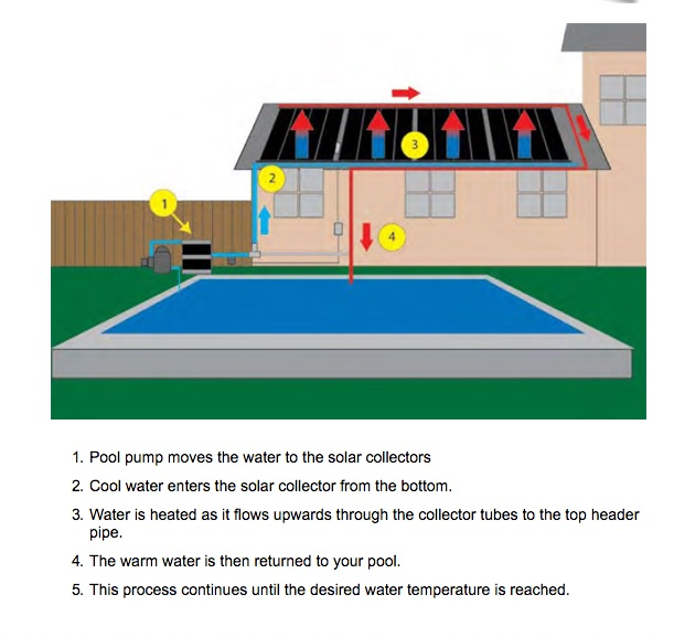 How Solar Pool Heater Works