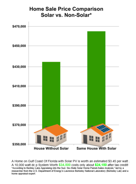 Value of Solar Home - Chart