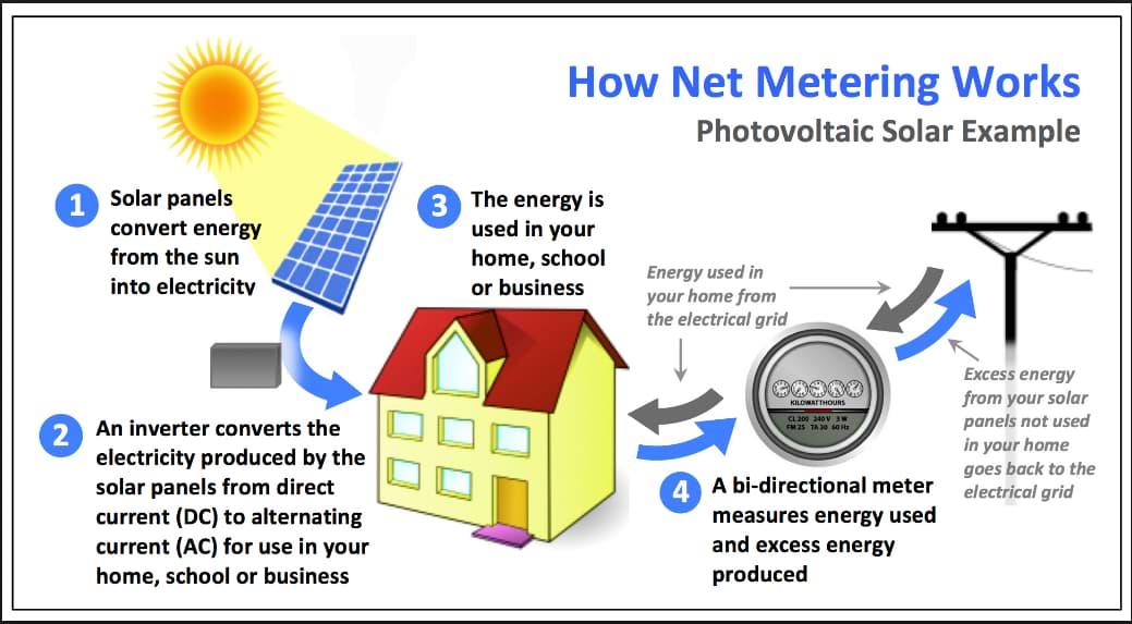 Net Metering Duke Energy Florida, Net Metering TECO Energy Florida,