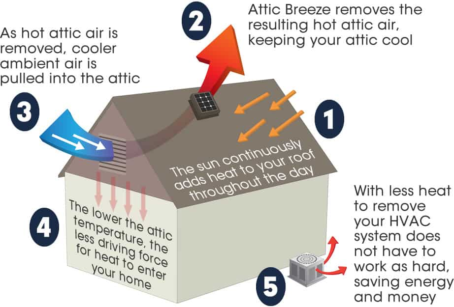 Solar Attic Fans remove hot air, lowering cooling costs.
