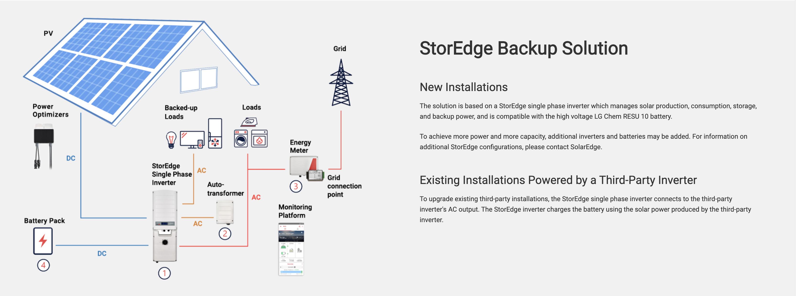 LG Chem Home Solar Battery SolarEdge Battery Backup